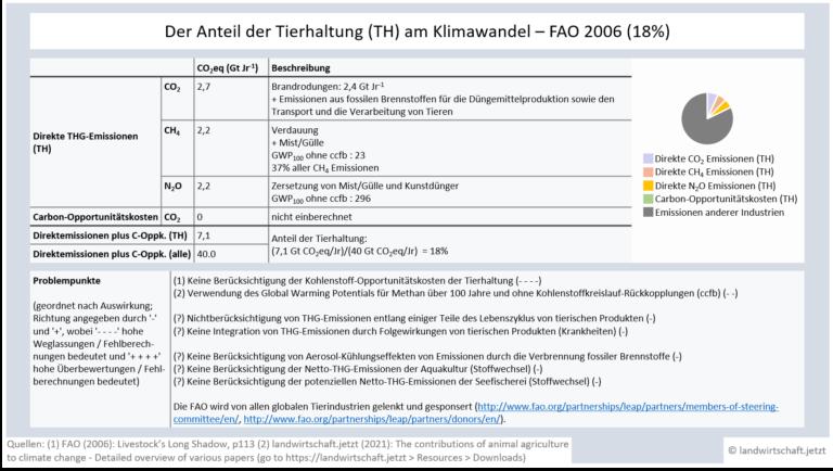 LWJ2-3-AACC-Analysen